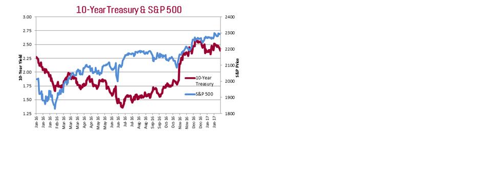 Vexing Bond Market Questions FP.jpg
