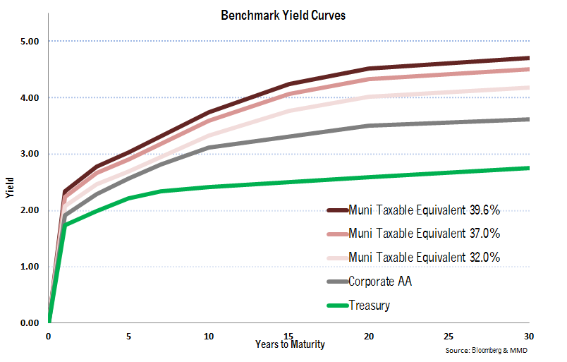 2017-12 Non-Taxable bond yields chart.png
